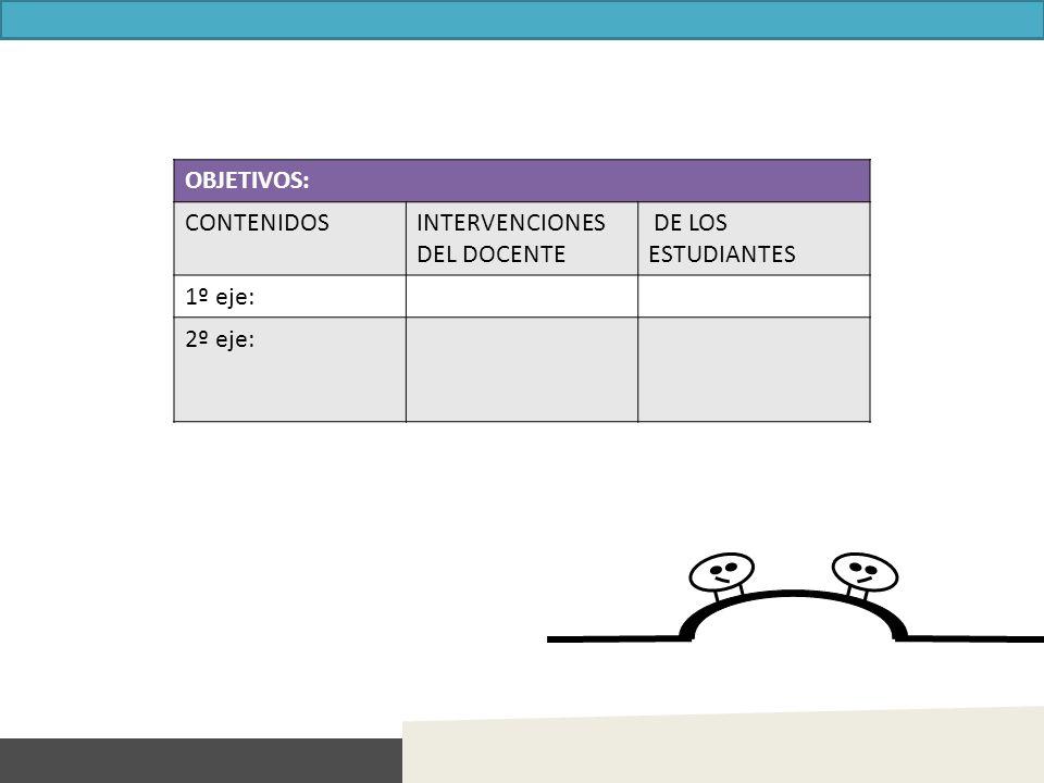 OBJETIVOS: CONTENIDOSINTERVENCIONES DEL DOCENTE DE LOS ESTUDIANTES 1º eje: 2º eje: