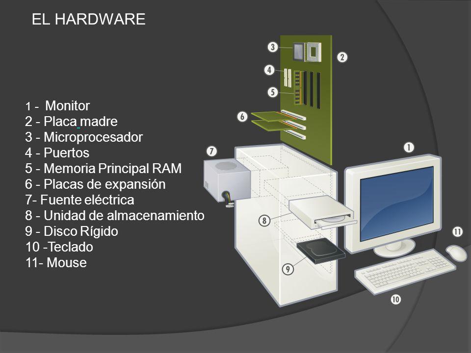 EL HARDWARE 1 - Monitor 2 - Placa madre 3 - Microprocesador 4 - Puertos 5 - Memoria Principal RAM 6 - Placas de expansión 7- Fuente eléctrica 8 - Unid