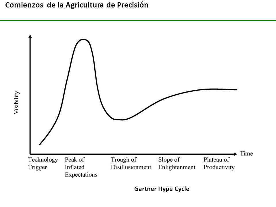 Comienzos de la Agricultura de Precisión Gartner Hype Cycle