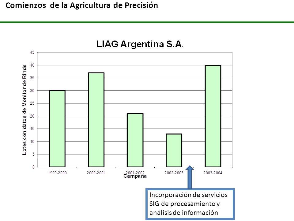 Comienzos de la Agricultura de Precisión Incorporación de servicios SIG de procesamiento y análisis de información