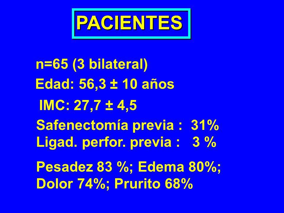 PACIENTES n=65 (3 bilateral) Edad: 56,3 ± 10 años IMC: 27,7 ± 4,5 Safenectomía previa : 31% Ligad. perfor. previa : 3 % Pesadez 83 %; Edema 80%; Dolor