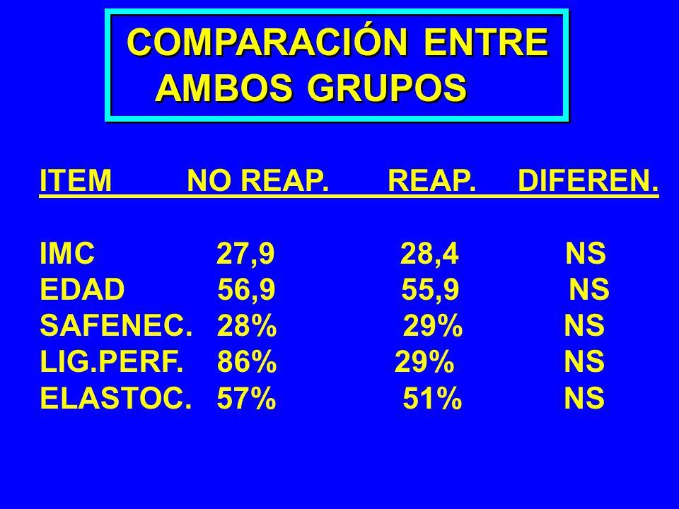 COMPARACIÓN ENTRE AMBOS GRUPOS COMPARACIÓN ENTRE AMBOS GRUPOS ITEM NO REAP. REAP. DIFEREN. IMC 27,9 28,4 NS EDAD 56,9 55,9 NS SAFENEC. 28% 29% NS LIG.