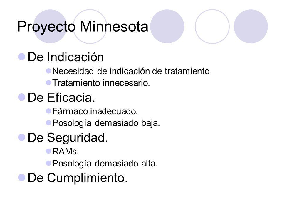 Proyecto Minnesota De Indicación Necesidad de indicación de tratamiento Tratamiento innecesario. De Eficacia. Fármaco inadecuado. Posología demasiado