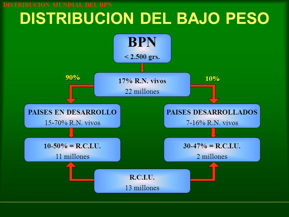 DISTRIBUCION DEL BAJO PESO BPN < 2.500 grs. 17% R.N. vivos 22 millones DISTRIBUCION MUNDIAL DEL BPN PAISES EN DESARROLLO 15-70% R.N. vivos PAISES DESA