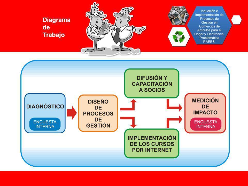 Diagrama de Trabajo
