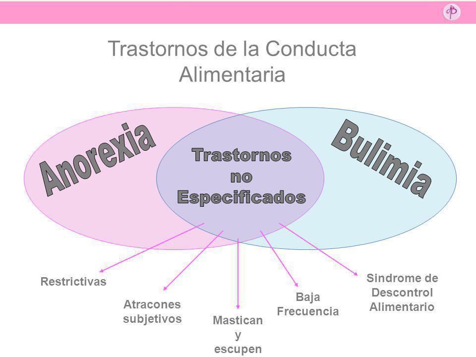 Restrictivas Atracones subjetivos Mastican y escupen Baja Frecuencia Sindrome de Descontrol Alimentario Trastornos de la Conducta Alimentaria