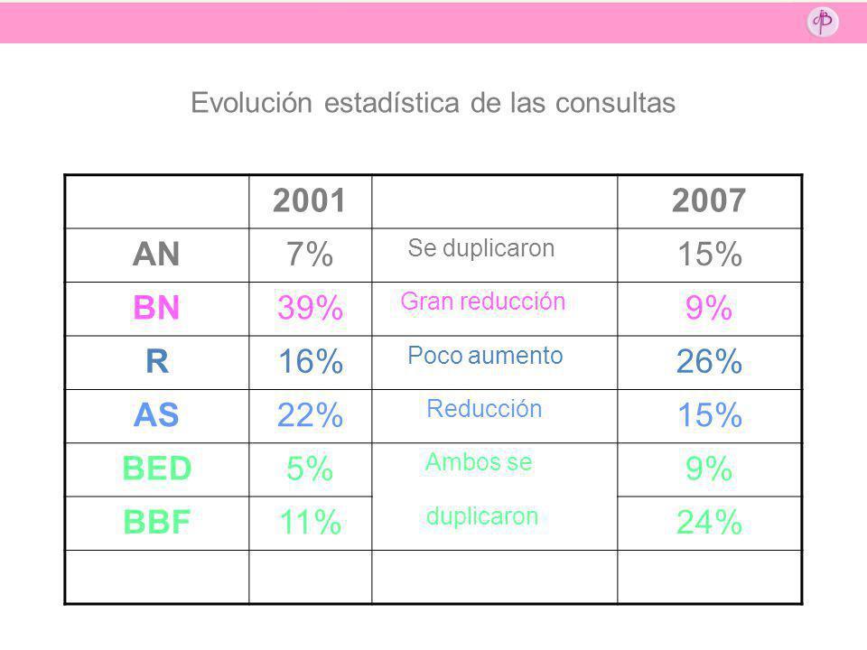 Evolución estadística de las consultas 20012007 AN7% Se duplicaron 15% BN39% Gran reducción 9% R16% Poco aumento 26% AS22% Reducción 15% BED5% Ambos s
