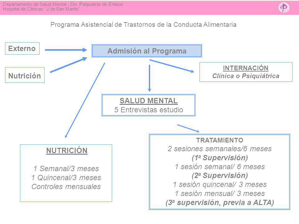 Programa Asistencial de Trastornos de la Conducta Alimentaria Admisión al Programa INTERNACIÓN Clínica o Psiquiátrica SALUD MENTAL 5 Entrevistas estud