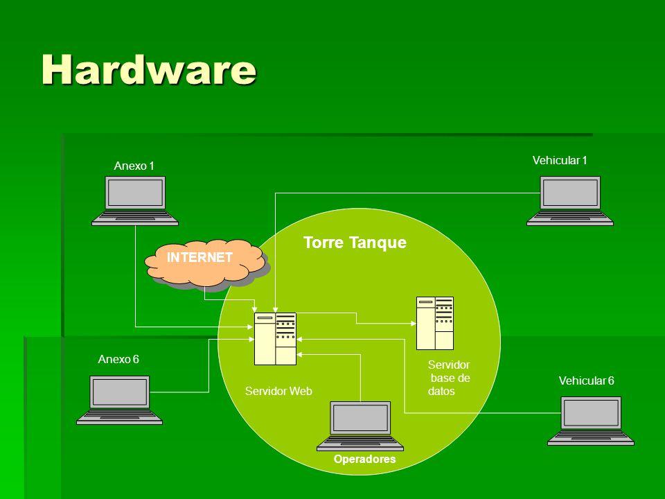 Hardware Servidor base de datos Servidor Web INTERNET Torre Tanque Anexo 1 Vehicular 1 Anexo 6 Vehicular 6 Operadores