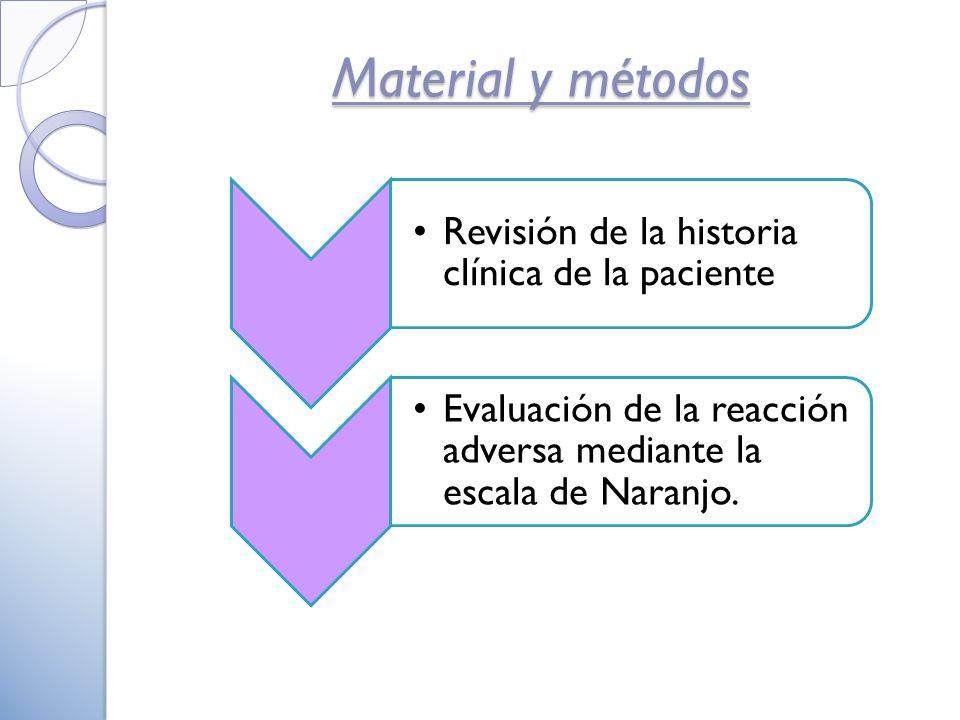 Material y métodos Revisión de la historia clínica de la paciente Evaluación de la reacción adversa mediante la escala de Naranjo.