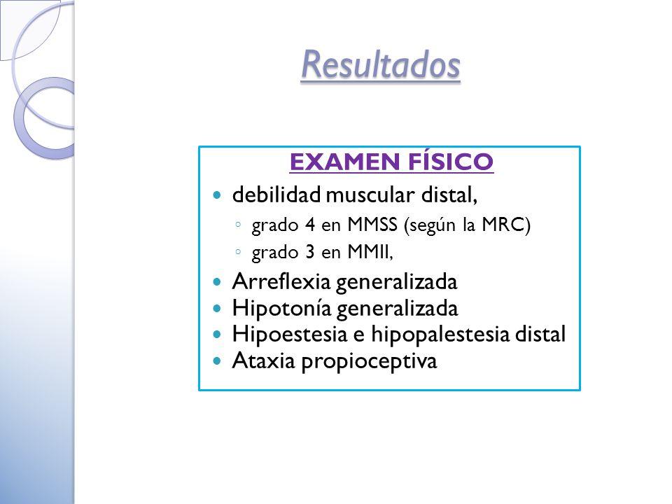 EXAMEN FÍSICO debilidad muscular distal, grado 4 en MMSS (según la MRC) grado 3 en MMII, Arreflexia generalizada Hipotonía generalizada Hipoestesia e hipopalestesia distal Ataxia propioceptiva Resultados
