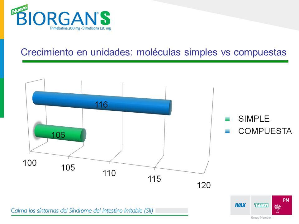 Crecimiento en unidades: moléculas simples vs compuestas