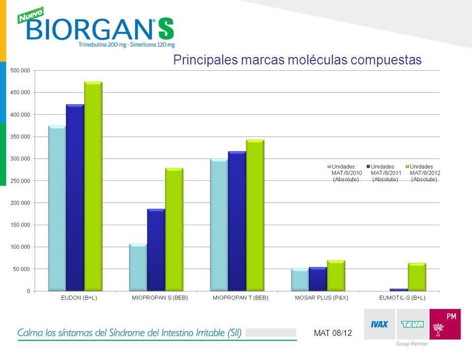 Principales marcas moléculas compuestas MAT 08/12