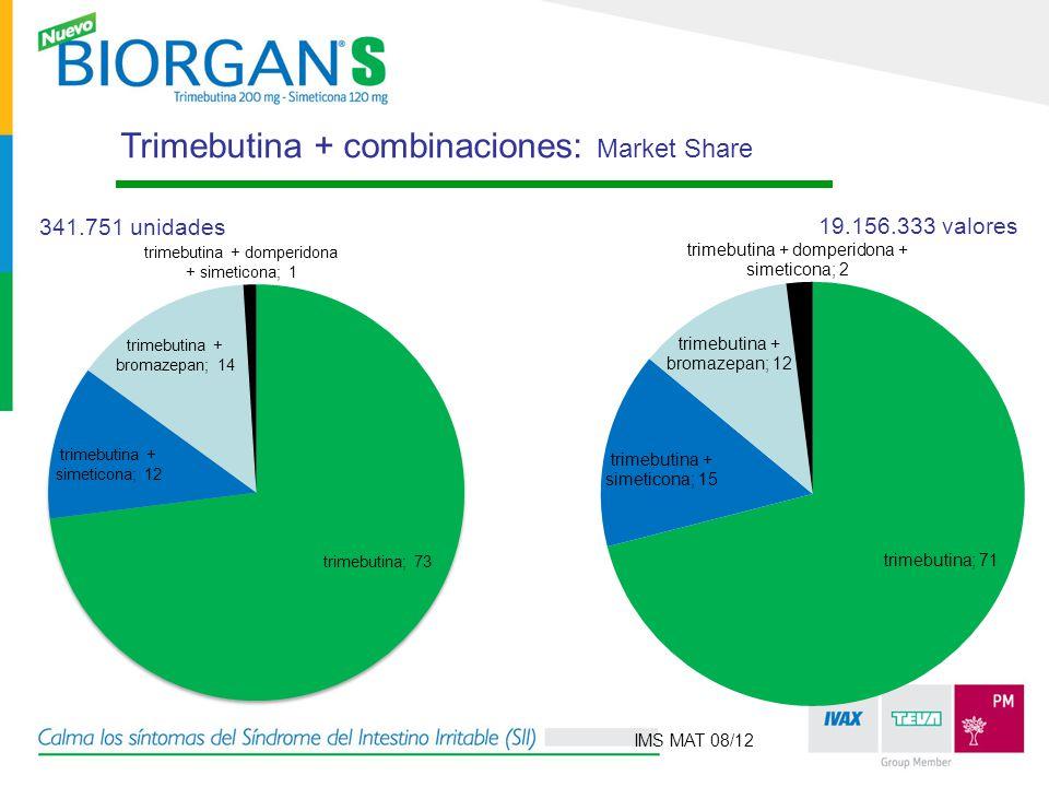 Trimebutina + combinaciones: Market Share 341.751 unidades 19.156.333 valores IMS MAT 08/12