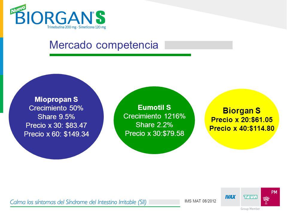 Mercado competencia Miopropan S Crecimiento 50% Share 9.5% Precio x 30: $83.47 Precio x 60: $149.34 Eumotil S Crecimiento 1216% Share 2.2% Precio x 30