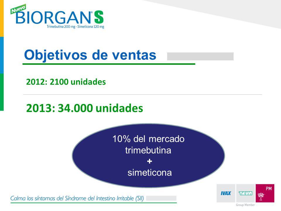 2012: 2100 unidades Objetivos de ventas 2013: 34.000 unidades 10% del mercado trimebutina + simeticona