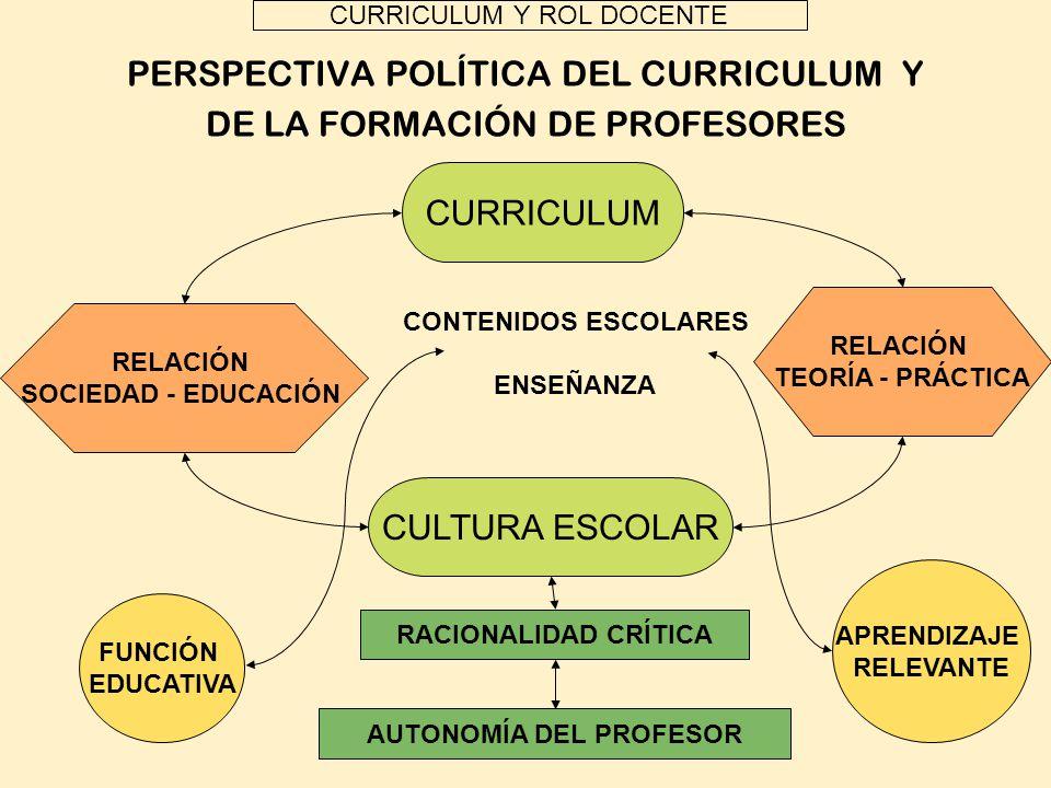 CURRICULUM Y ROL DOCENTE PERSPECTIVA POLÍTICA DEL CURRICULUM Y DE LA FORMACIÓN DE PROFESORES CURRICULUM RELACIÓN TEORÍA - PRÁCTICA RELACIÓN SOCIEDAD -
