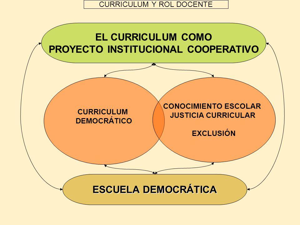 CURRICULUM Y ROL DOCENTE EL CURRICULUM COMO PROYECTO INSTITUCIONAL COOPERATIVO ESCUELA DEMOCRÁTICA CURRICULUM DEMOCRÁTICO CONOCIMIENTO ESCOLAR JUSTICI