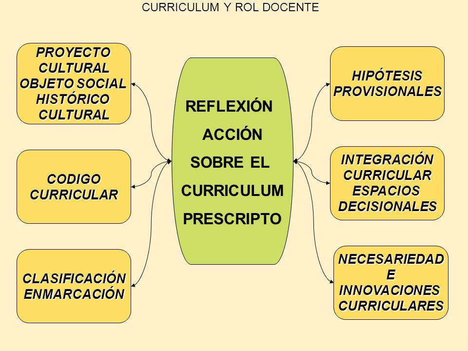 CURRICULUM Y ROL DOCENTE REFLEXIÓN ACCIÓN SOBRE EL CURRICULUM PRESCRIPTO HIPÓTESISPROVISIONALES INTEGRACIÓNCURRICULARESPACIOSDECISIONALES NECESARIEDAD