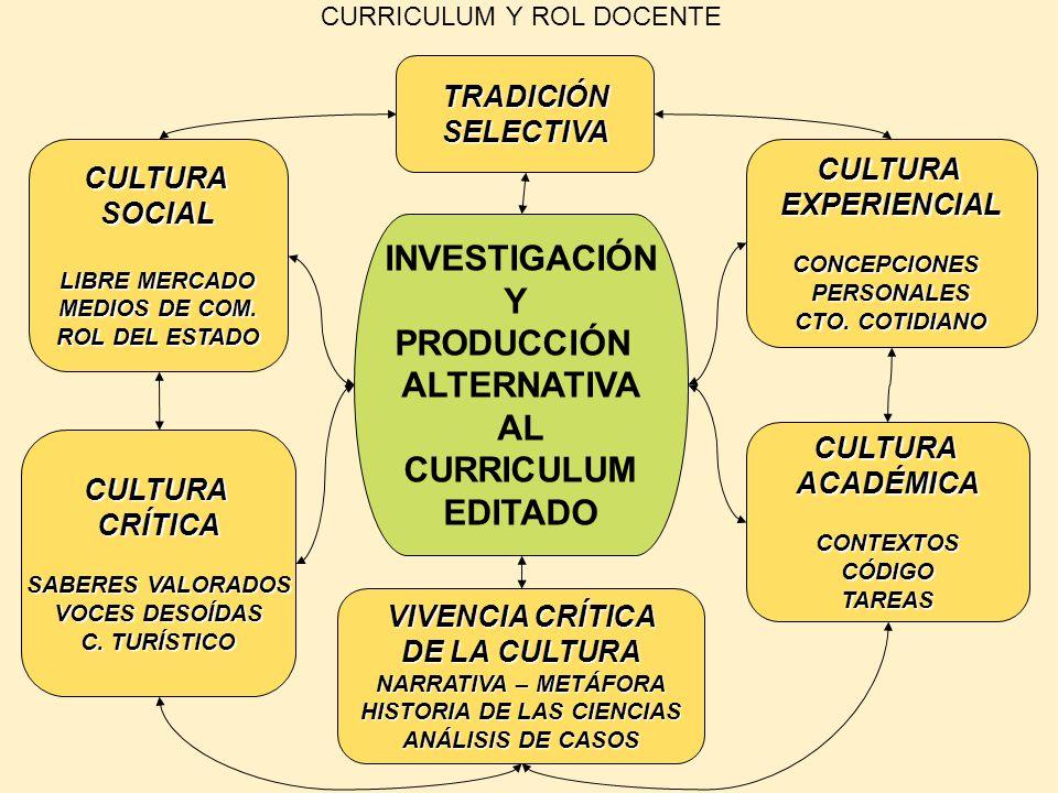CURRICULUM Y ROL DOCENTE INVESTIGACIÓN Y PRODUCCIÓN ALTERNATIVA AL CURRICULUM EDITADO CULTURAEXPERIENCIALCONCEPCIONESPERSONALES CTO. COTIDIANO CULTURA