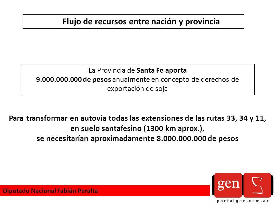 Diputado Nacional Fabián Peralta Para transformar en autovía todas las extensiones de las rutas 33, 34 y 11, en suelo santafesino (1300 km aprox.), se