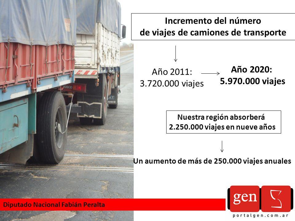Incremento del número de viajes de camiones de transporte Año 2011: 3.720.000 viajes Año 2020: 5.970.000 viajes Nuestra región absorberá 2.250.000 viajes en nueve años Un aumento de más de 250.000 viajes anuales Diputado Nacional Fabián Peralta