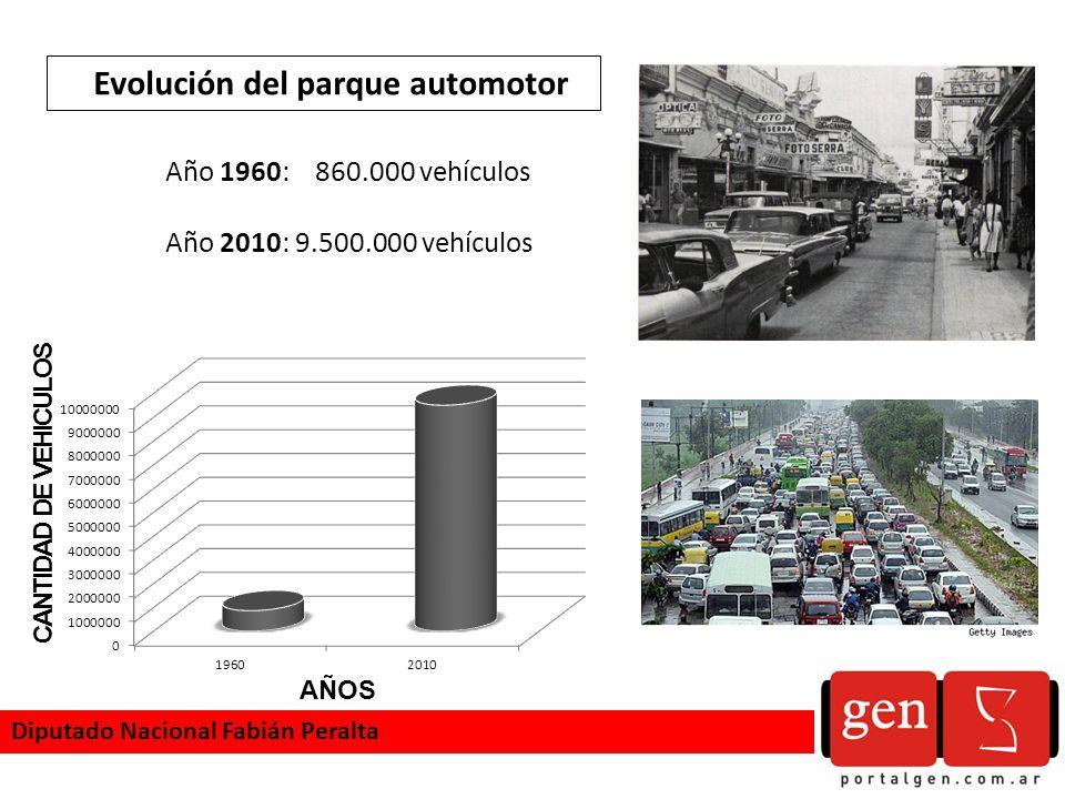 Evolución del parque automotor AÑOS CANTIDAD DE VEHICULOS Año 1960: 860.000 vehículos Año 2010: 9.500.000 vehículos