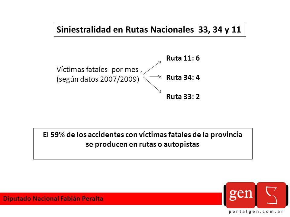 Siniestralidad en Rutas Nacionales 33, 34 y 11 Víctimas fatales por mes, (según datos 2007/2009) El 59% de los accidentes con víctimas fatales de la p