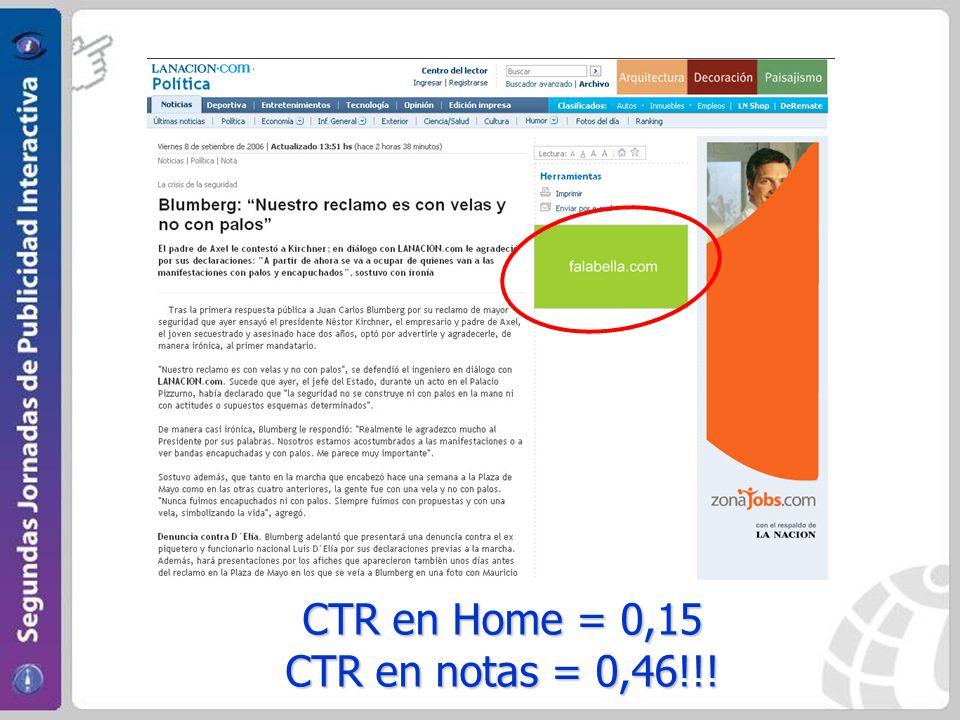 CTR en Home = 0,15 CTR en notas = 0,46!!!