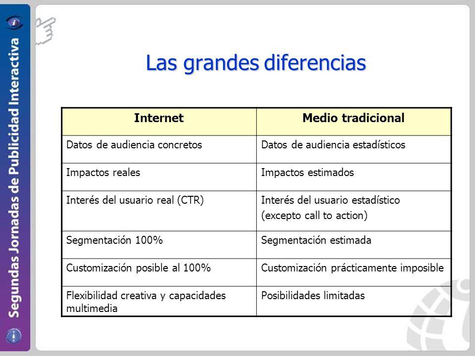 Las grandes diferencias InternetMedio tradicional Datos de audiencia concretosDatos de audiencia estadísticos Impactos realesImpactos estimados Interé