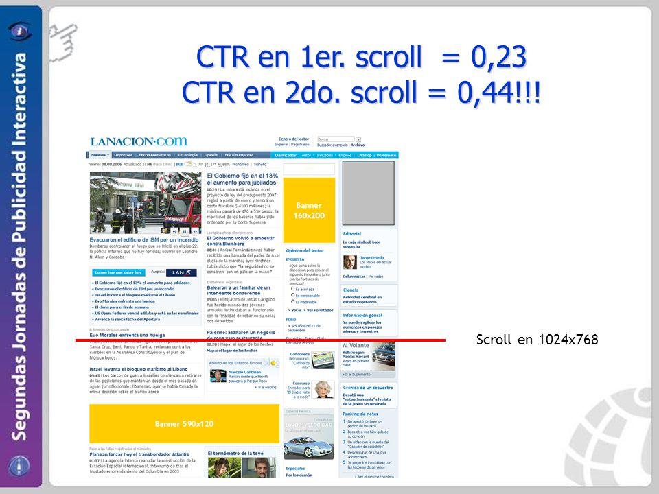 CTR en 1er. scroll = 0,23 CTR en 2do. scroll = 0,44!!! Scroll en 1024x768