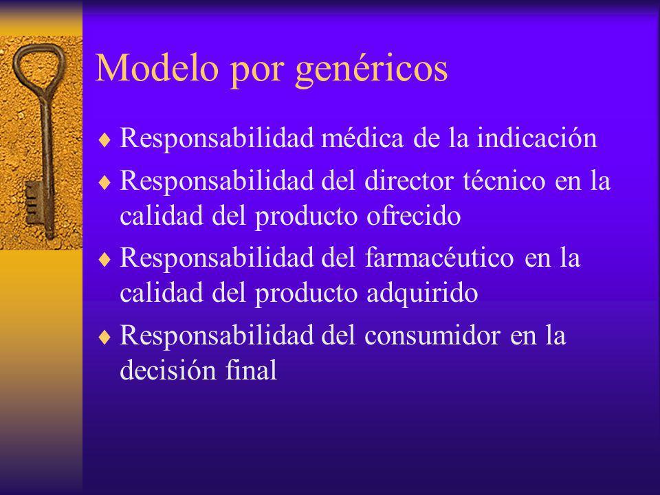 Modelo por genéricos Responsabilidad médica de la indicación Responsabilidad del director técnico en la calidad del producto ofrecido Responsabilidad