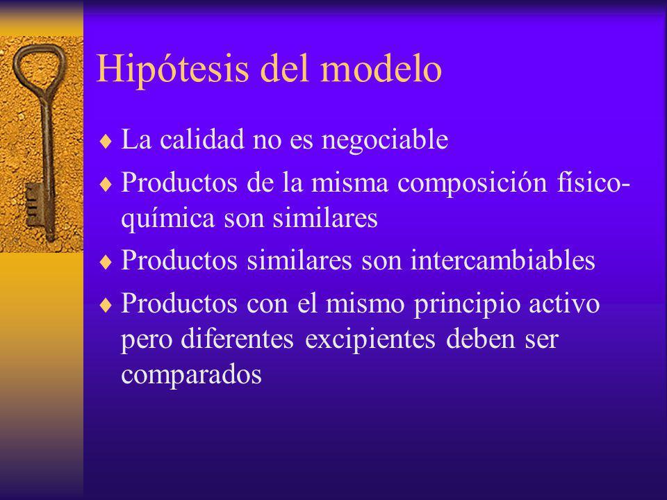 Hipótesis del modelo La calidad no es negociable Productos de la misma composición físico- química son similares Productos similares son intercambiabl