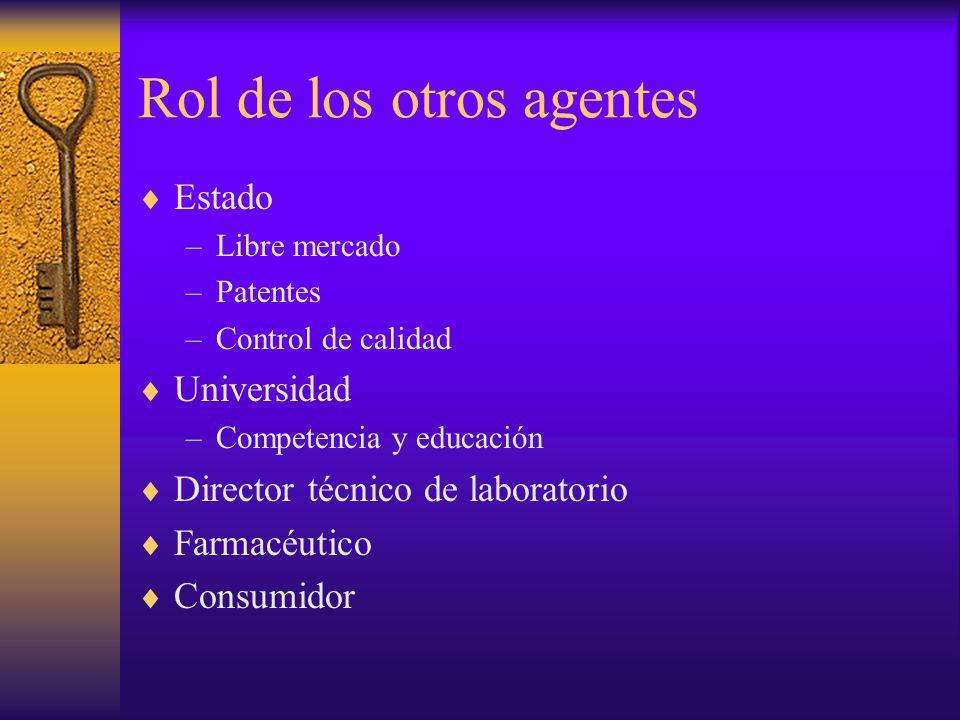Rol de los otros agentes Estado –Libre mercado –Patentes –Control de calidad Universidad –Competencia y educación Director técnico de laboratorio Farm