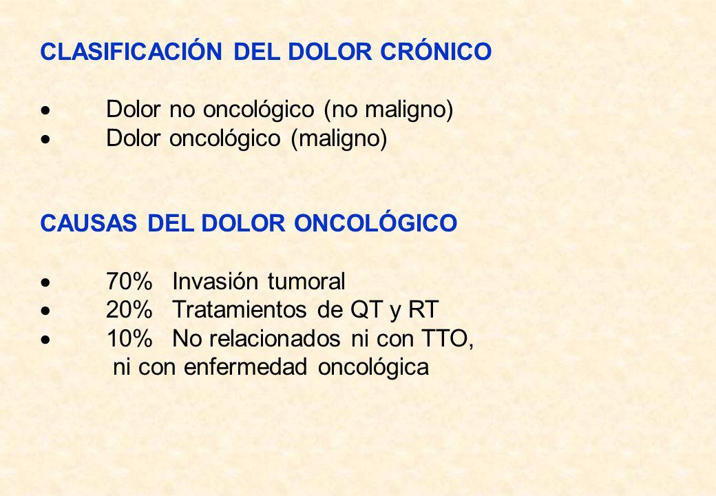 CLASIFICACIÓN DEL DOLOR CRÓNICO Dolor no oncológico (no maligno) Dolor oncológico (maligno) CAUSAS DEL DOLOR ONCOLÓGICO 70%Invasión tumoral 20%Tratami