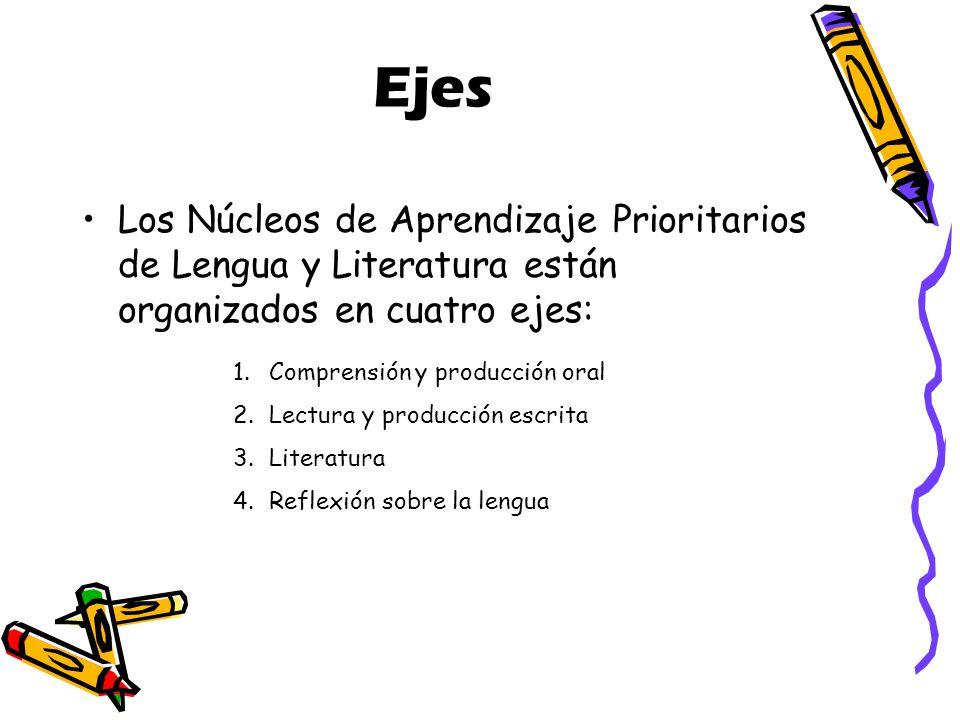 Ejes Los Núcleos de Aprendizaje Prioritarios de Lengua y Literatura están organizados en cuatro ejes: 1.Comprensión y producción oral 2.Lectura y producción escrita 3.Literatura 4.Reflexión sobre la lengua