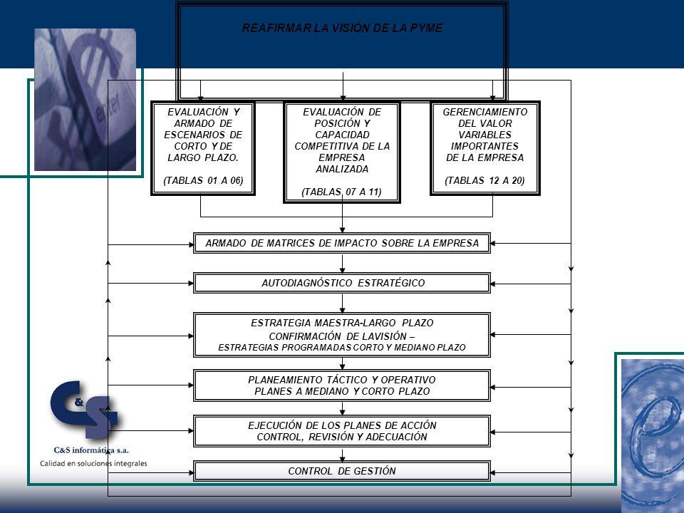 GERENCIAMIENTO DEL VALOR VARIABLES IMPORTANTES DE LA EMPRESA (TABLAS 12 A 20) ARMADO DE MATRICES DE IMPACTO SOBRE LA EMPRESA ESTRATEGIA MAESTRA-LARGO PLAZO CONFIRMACIÓN DE LAVISIÓN – ESTRATEGIAS PROGRAMADAS CORTO Y MEDIANO PLAZO PLANEAMIENTO TÁCTICO Y OPERATIVO PLANES A MEDIANO Y CORTO PLAZO EJECUCIÓN DE LOS PLANES DE ACCIÓN CONTROL, REVISIÓN Y ADECUACIÓN EVALUACIÓN DE POSICIÓN Y CAPACIDAD COMPETITIVA DE LA EMPRESA ANALIZADA (TABLAS 07 A 11) EVALUACIÓN Y ARMADO DE ESCENARIOS DE CORTO Y DE LARGO PLAZO.