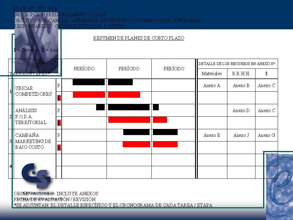 PLAN DE ACCION Identificación (código): Título del Proyecto: DESCRIPCION SUMARIA (¿Qué? ¿Dónde?): JUSTIFICACION: (¿Por qué?): OBJETIVOS Y METAS A ALCA