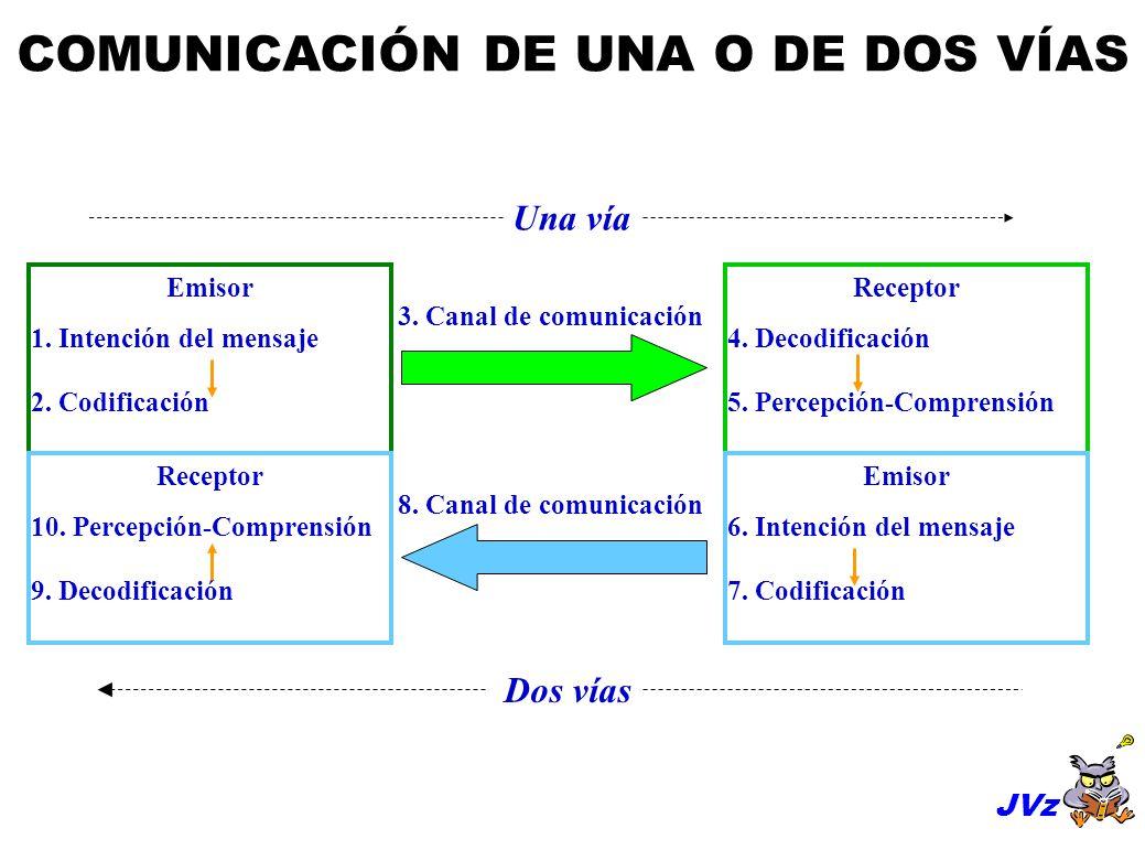 COMUNICACIÓN DE UNA O DE DOS VÍAS 3.Canal de comunicación Emisor 1.