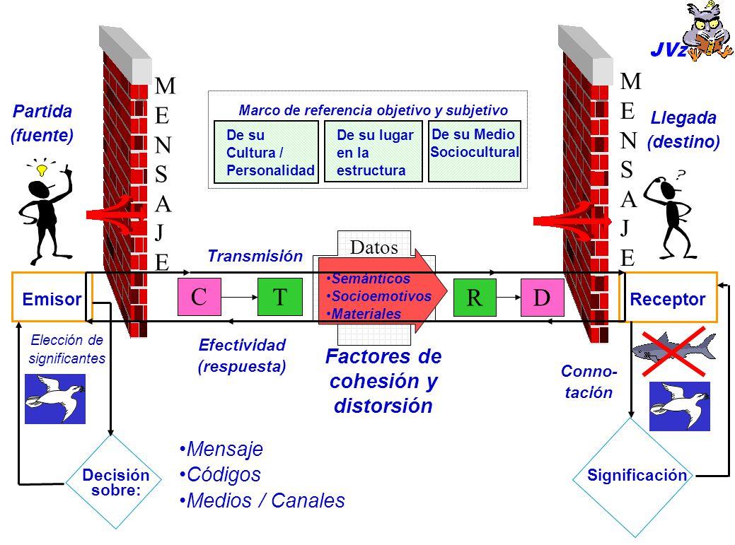 COMUNICACIÓN DE UNA O DE DOS VÍAS 3. Canal de comunicación Emisor 1.