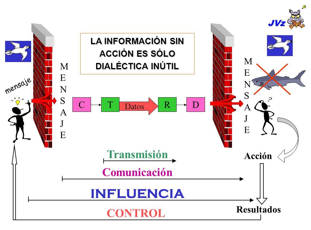 Acción Comunicación Transmisión INFLUENCIA Resultados CONTROL MENSAJEMENSAJE Datos CTDR MENSAJEMENSAJE mensaje JVz LA INFORMACIÓN SIN ACCIÓN ES SÓLO DIALÉCTICA INÚTIL