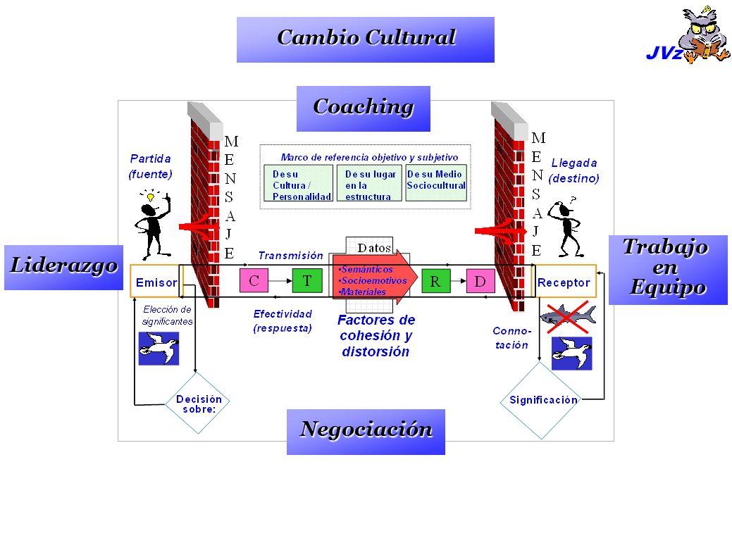 Liderazgo TrabajoenEquipo Negociación Coaching Cambio Cultural