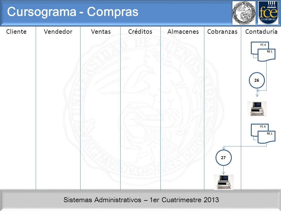 Sistemas Administrativos – 1er Cuatrimestre 2013 ClienteVendedorVentasCréditosAlmacenesCobranzasContaduría Cursograma - Compras FC 4 RE 1 26 FC 4 RE 1 27