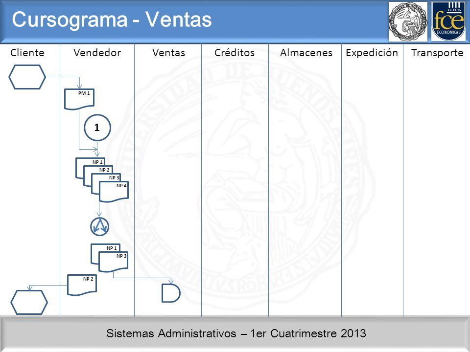 Sistemas Administrativos – 1er Cuatrimestre 2013 ClienteVendedorVentasCréditosAlmacenesExpedición Cursograma - Compras PM 1 NP 4 NP 1 2 Transporte
