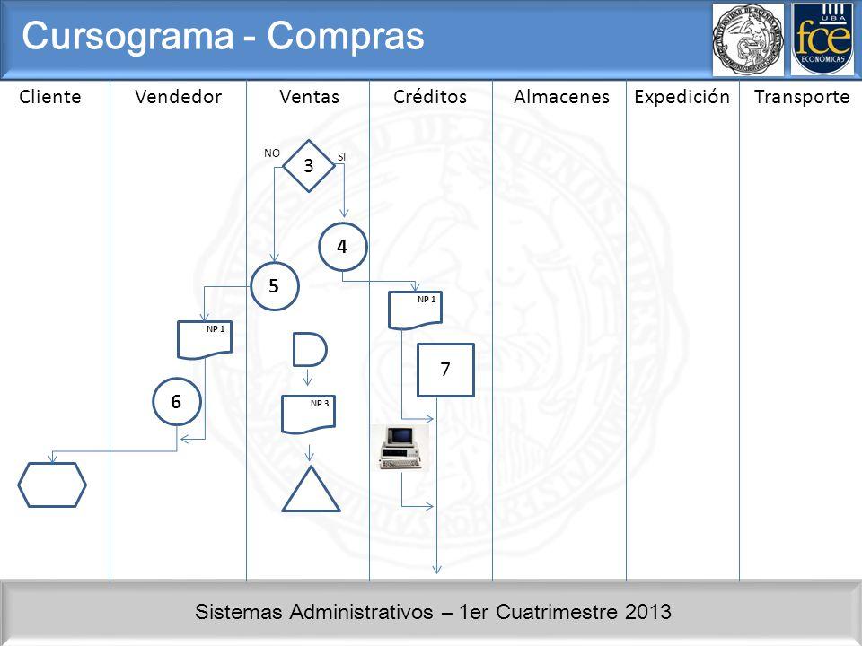 Sistemas Administrativos – 1er Cuatrimestre 2013 ClienteVendedorVentasCréditosAlmacenesExpedición Cursograma - Compras 4 3 NO SI 5 NP 1 6 NP 3 7 Transporte