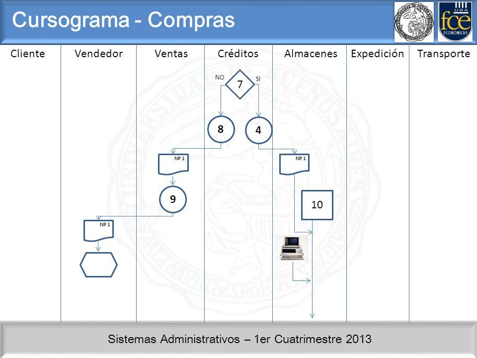 Sistemas Administrativos – 1er Cuatrimestre 2013 ClienteVendedorVentasCréditosAlmacenesExpedición Cursograma - Compras 4 7 NO SI 8 NP 1 9 10 Transporte