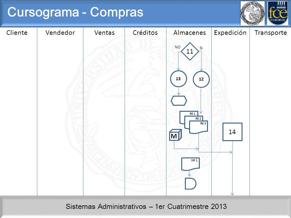 Sistemas Administrativos – 1er Cuatrimestre 2013 ClienteVendedorVentasCréditosAlmacenesExpedición Cursograma - Compras 12 11 NO SI 13 M RE 1 RE 2 RE 3 NP 1 14 Transporte