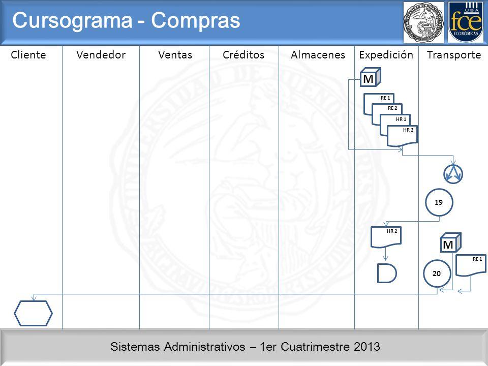Sistemas Administrativos – 1er Cuatrimestre 2013 ClienteVendedorVentasCréditosAlmacenesExpediciónTransporte Cursograma - Compras RE 1 21 HR 1 RE 1 HR 1 22