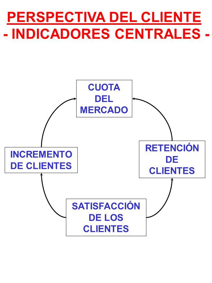 SATISFACCIÓN DE LOS CLIENTES CUOTA DEL MERCADO INCREMENTO DE CLIENTES PERSPECTIVA DEL CLIENTE - INDICADORES CENTRALES - RETENCIÓN DE CLIENTES