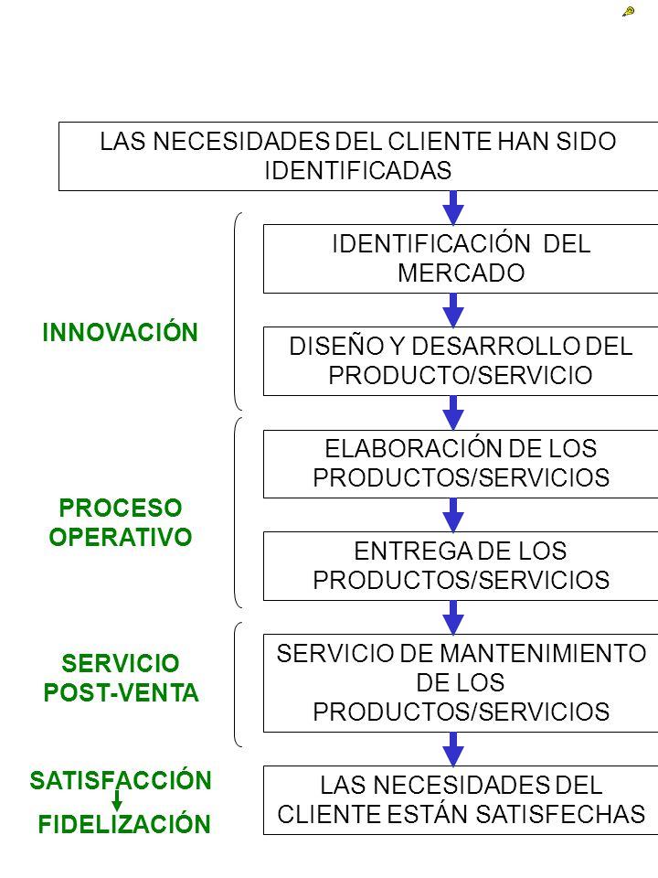 IDENTIFICACIÓN DEL MERCADO DISEÑO Y DESARROLLO DEL PRODUCTO/SERVICIO ELABORACIÓN DE LOS PRODUCTOS/SERVICIOS ENTREGA DE LOS PRODUCTOS/SERVICIOS SERVICI
